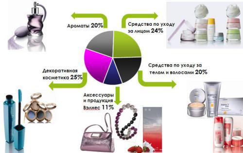 Ассортимент продукции компании Орифлейм