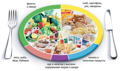 Правильное питание для похудения и для борьбы с целлюлитом