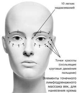 Схема лимфодренажного точечного массажа при нанесении крема для век