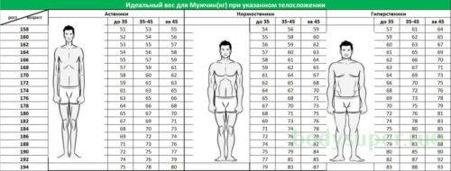 Таблица определения идеального веса для мужчин