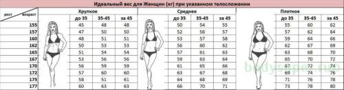 Таблица определения идеального веса для женщин