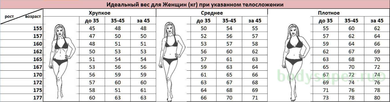 какой ваш рост и вес на сегодняшний день