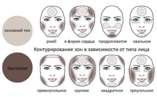 Нанесение маскирующих средств в зависимости от формы лица